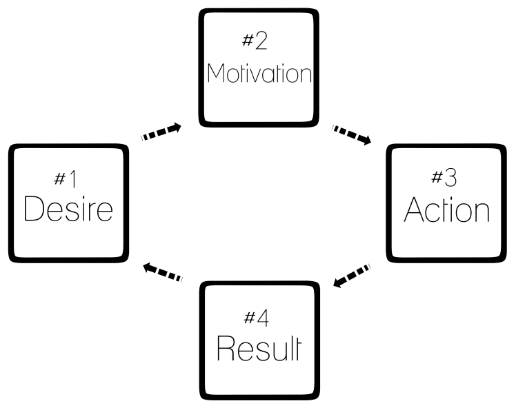The Motivation Cycle